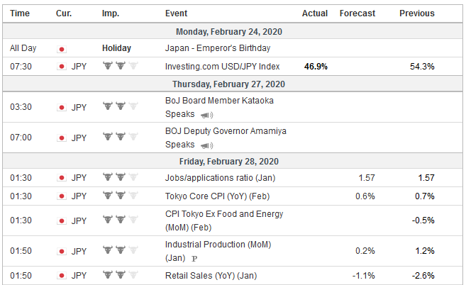 Economic Events: Japan, Week February 24