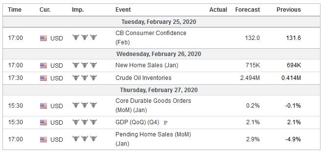 Economic Events: United States, Week February 24