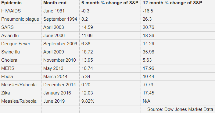 The S&P500 developed well some month after a virus start