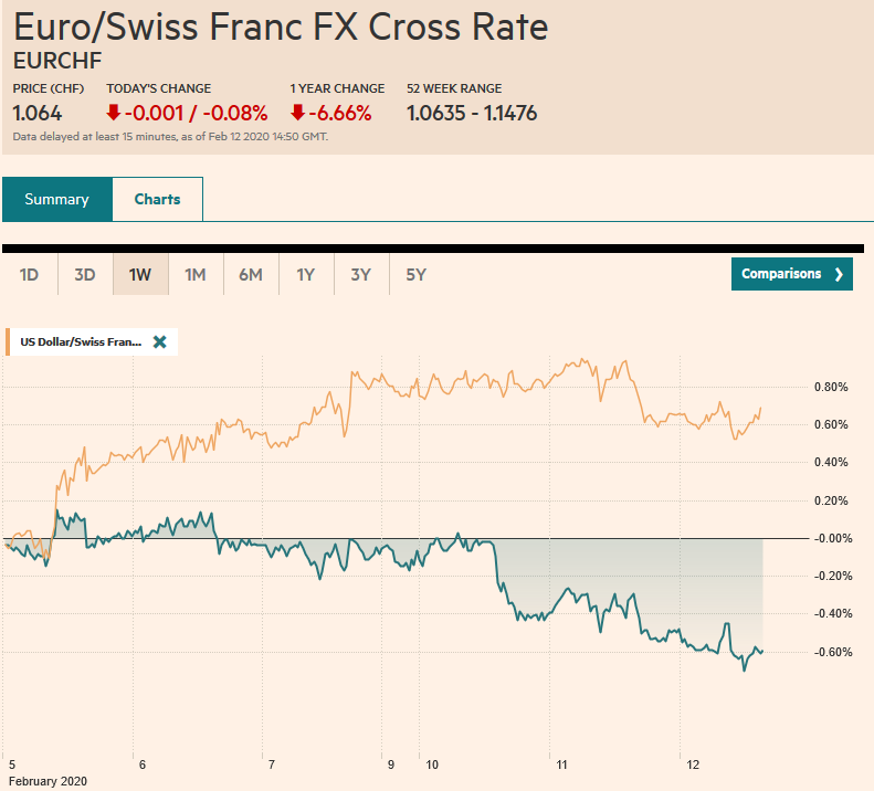EUR/CHF and USD/CHF, February 12