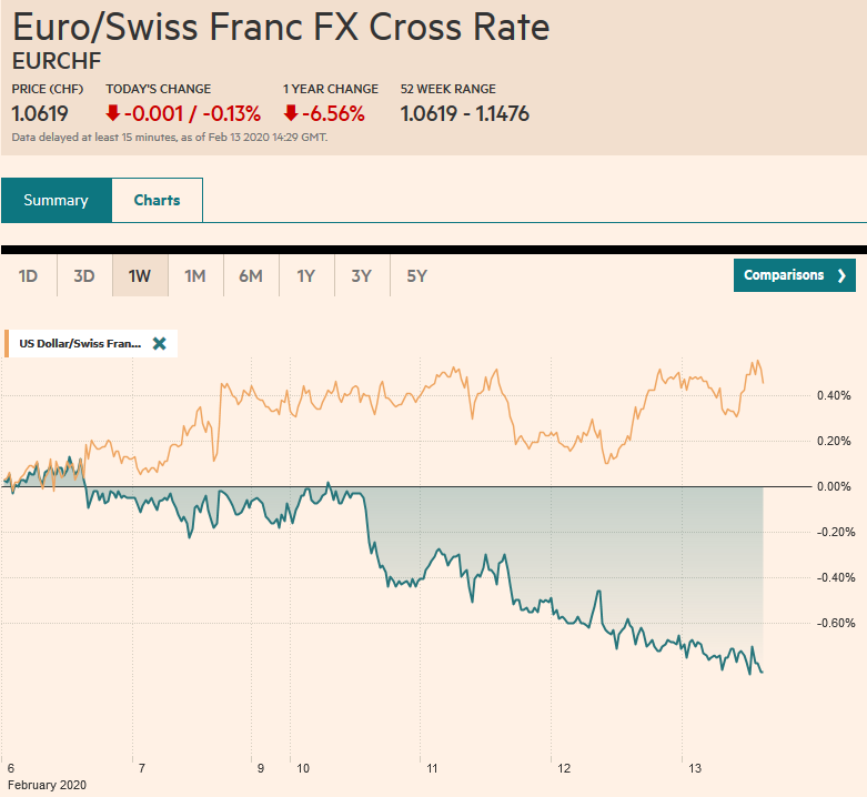 EUR/CHF and USD/CHF, February 13