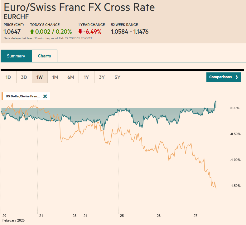 EUR/CHF and USD/CHF, February 27