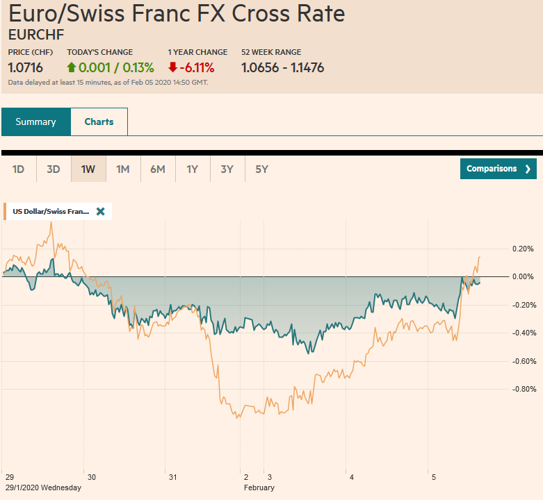 EUR/CHF and USD/CHF, February 5