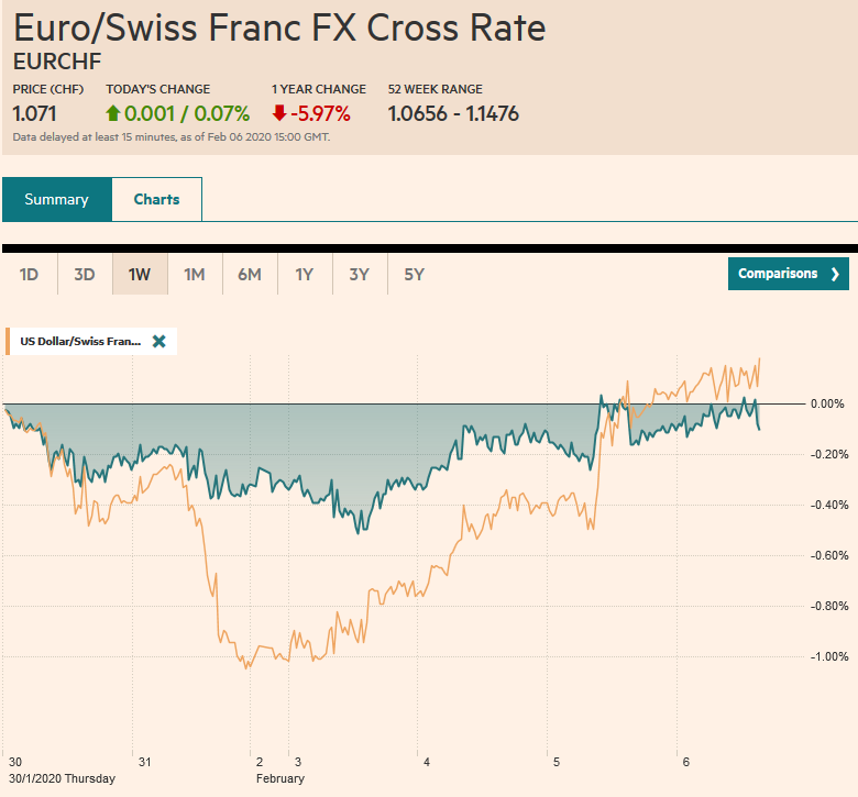 EUR/CHF and USD/CHF, February 6