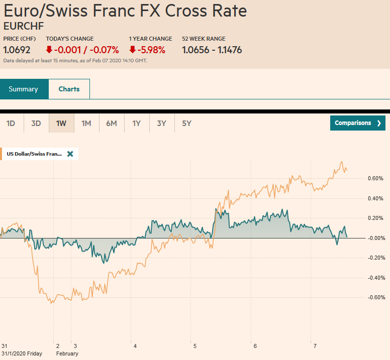 EUR/CHF and USD/CHF, February 7
