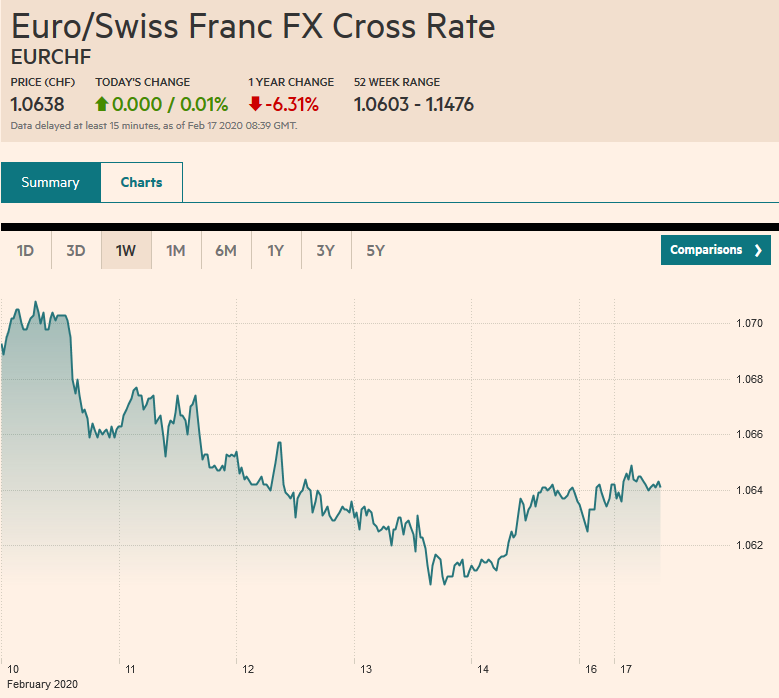 Euro/Swiss Franc FX Cross Rate, February 17