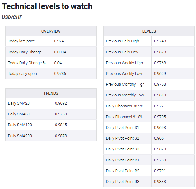 Technical levels to watch