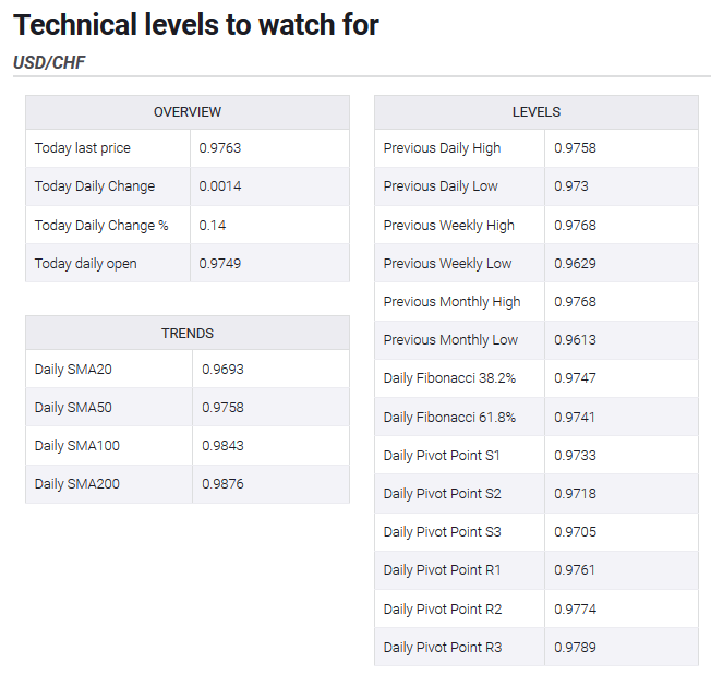 Technical levels to watch for