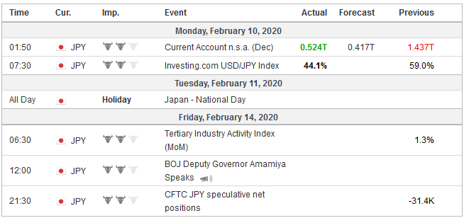 Economic Events: Japan, Week February 10