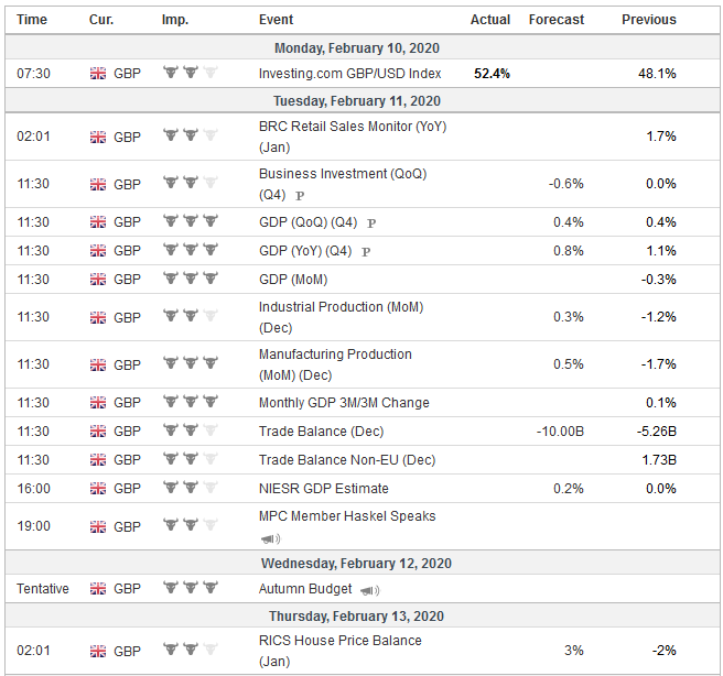 Economic Events: United Kingdom, Week February 10