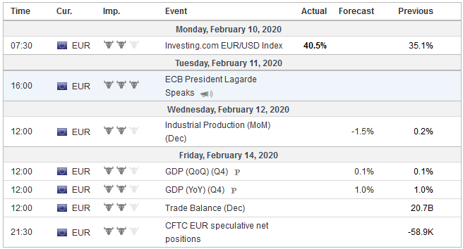 Economic Events: Eurozone, Week February 10