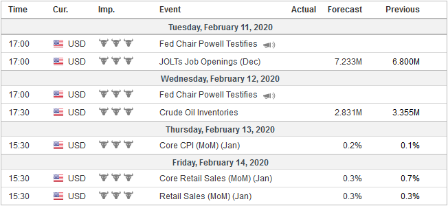 Economic Events: United States, Week February 10