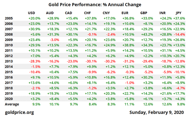 Gold Price Performance: percent Annual Change