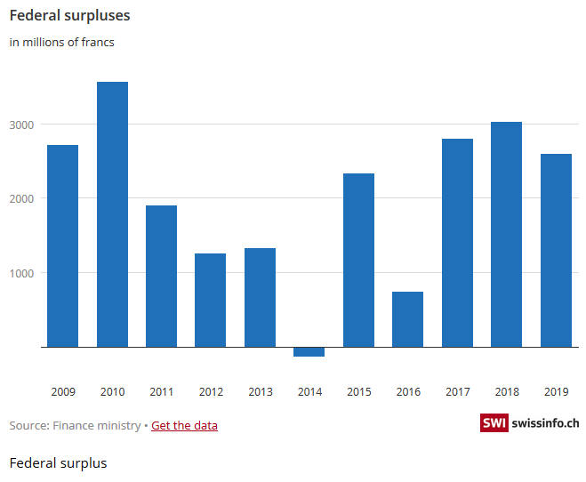 Federal Surpluses, 2009-2019