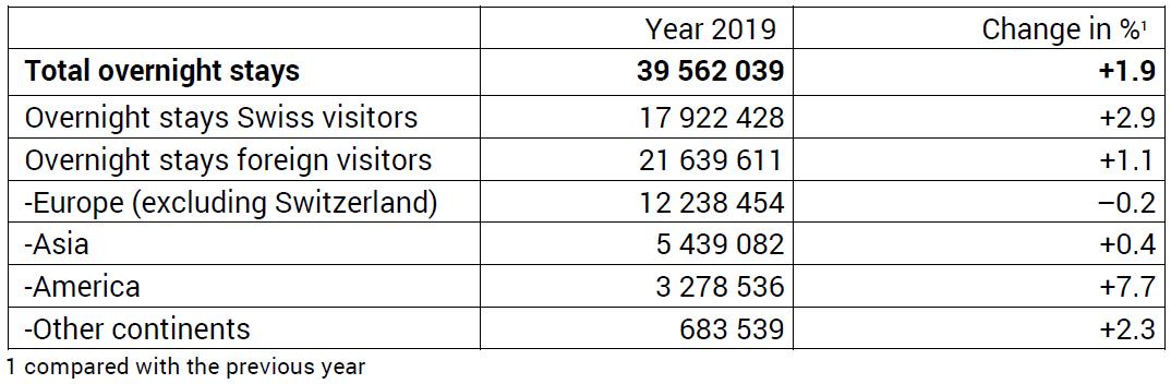 Total Overnight Stays, 2019 vs. 2018