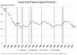 Sustaining Progress Against Poverty, 1960-2017