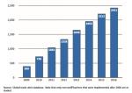 Global non-tariff barriers, 2009-2016: