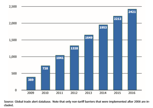 Global non-tariff barriers, 2009-2016: