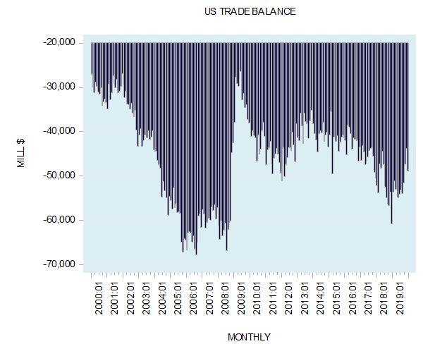 US Trade Balance, 2000-2019