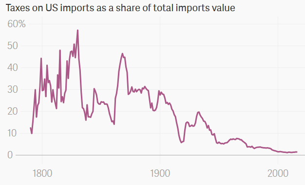 Taxes on US imports as a share of total imports value