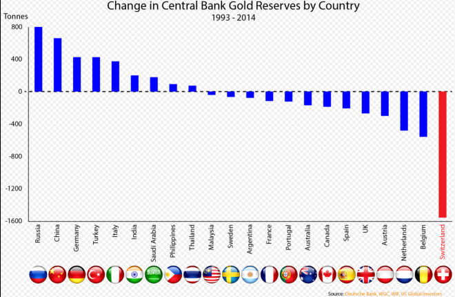 Change in Central Bank Gold Reserves by Country