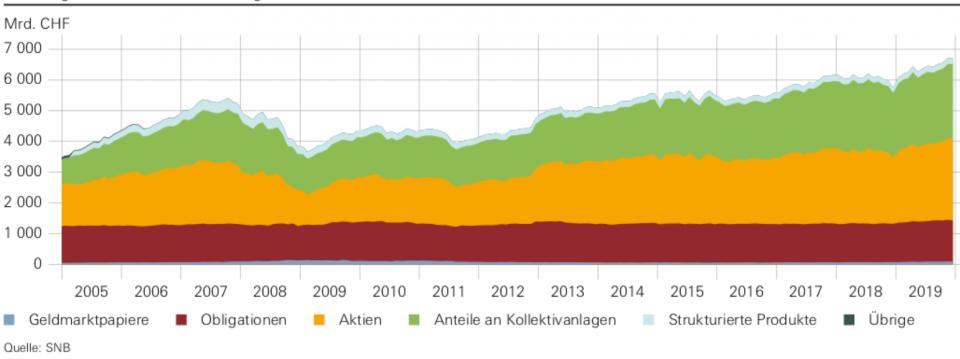 Wertpapierdepots, 2005-2019