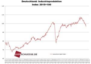 Deutschland Industrieproduktion Index 2015=100
