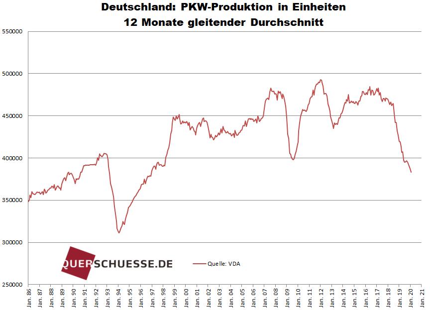 Deutschland: PKW-Produktion in Einheiten 12 Monate gleitender Durchshnitt