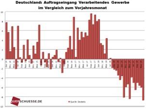 Deutschland: Miese Wirtschaftsdaten bereits vor Coronavirus
