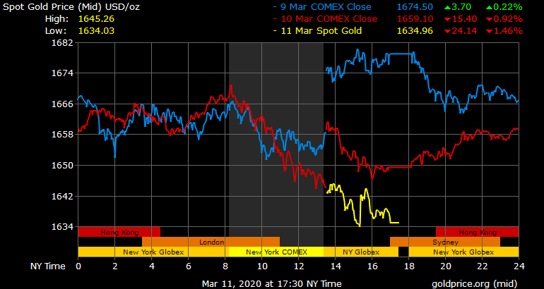 Spot Gold Price USD/oz