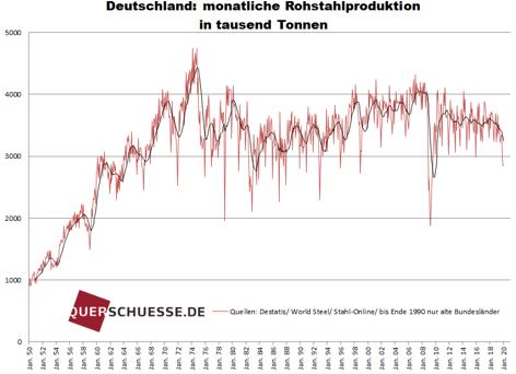 Rohstahlproduktion in Deutschland bricht ein