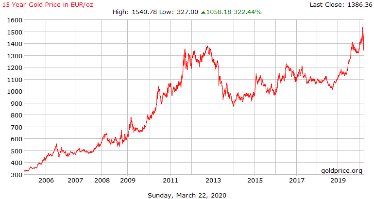 15 Year Gold Price in EUR/oz