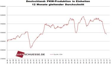 Deucschland: PKW-Produktion in Einhelten 12 Monate Gleitender Durchschnitt