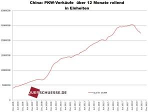 China: PKW-Verkause uber 12 Monate rolland in Einhelten