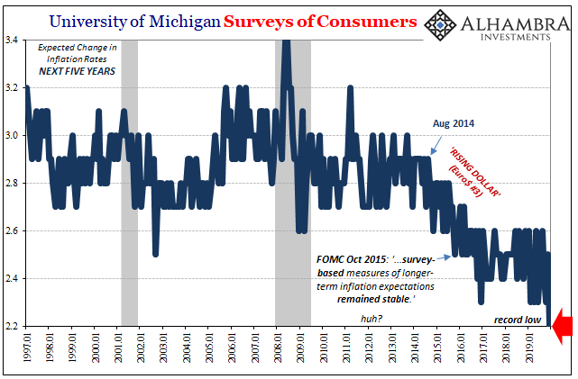 University of Michigan Surveys of Consumers, 1997-2019