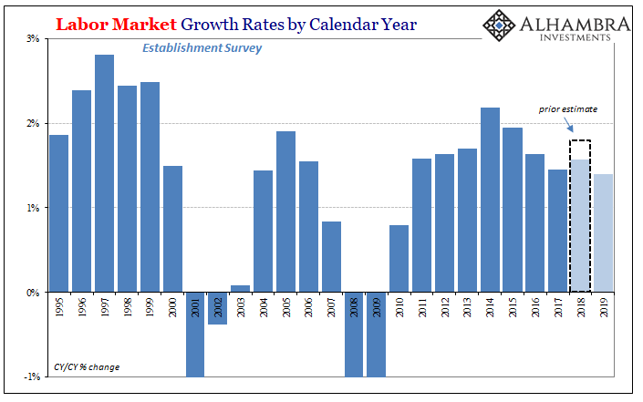 Labor Market Growth Rates by Calendar Year, 1995-2019