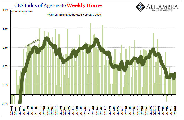 CES Index of Aggregate Weekly Hours, 2010-2020