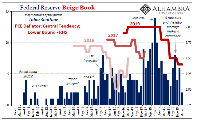 Federal Reserve Beige Book, 2010-2020