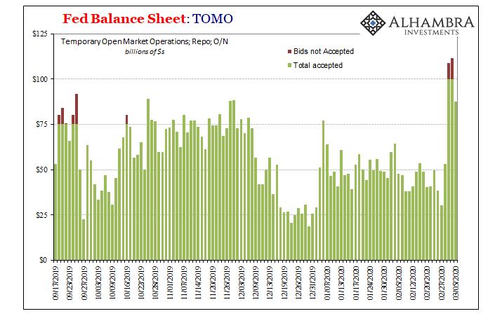 FED Balance Sheet, 2019-2020