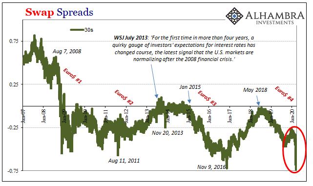 Swap Spreads, 2007-2020