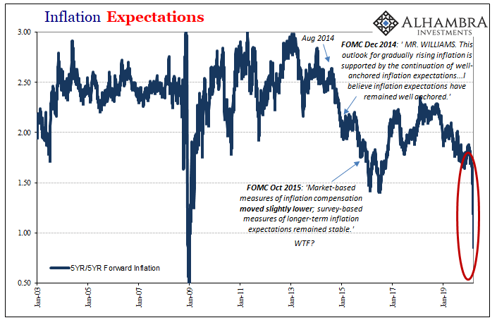 Inflation Expectations, 2003-2020