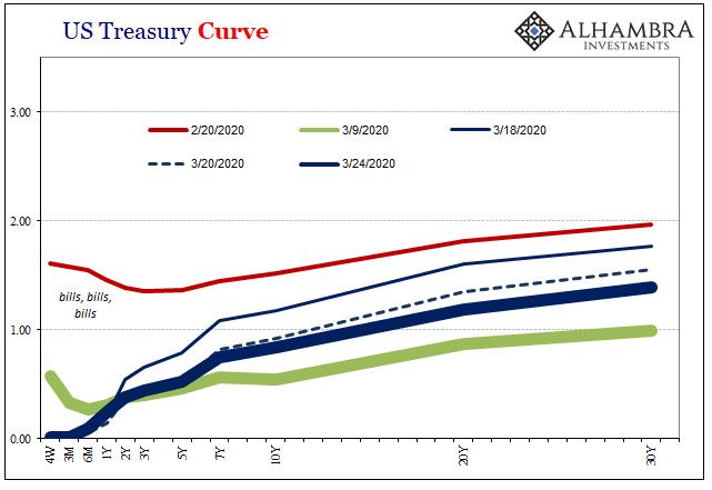 US Treasury Curve, 2020