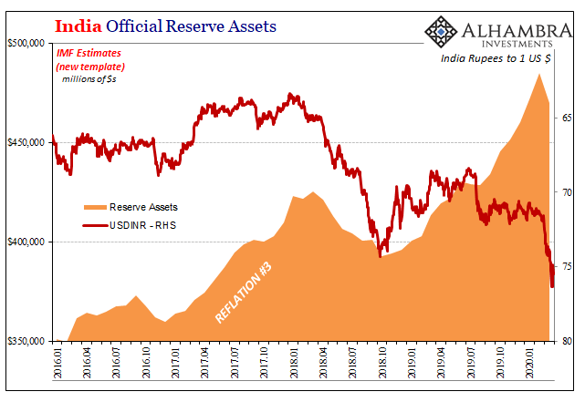 India Official Reserve Assets, 2016-2020