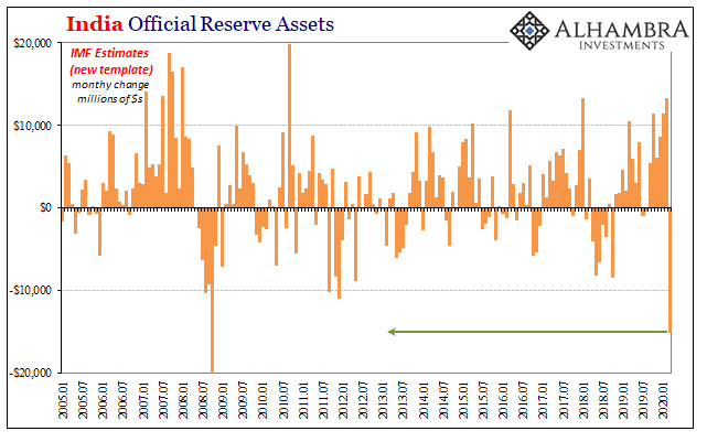 India Official Reserve Assets, 2005-2020