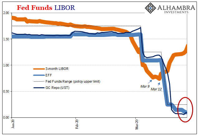 Fed Funds Libor, 2020