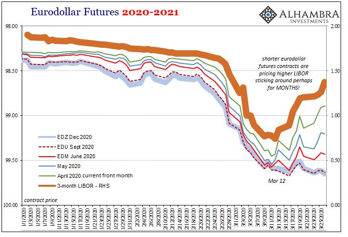 Eurodollar Futures 2020-2021