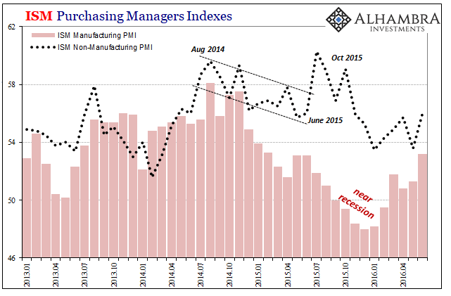 ISM Purchasing Managers Indexes, 2013-2016