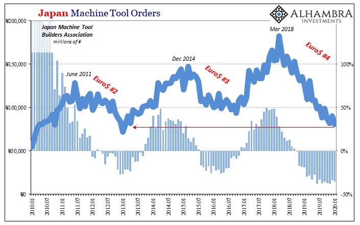 Japan Machine Tool Orders, 2010-2020