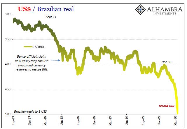 US Dollar / Brazilian real, 2017-2020