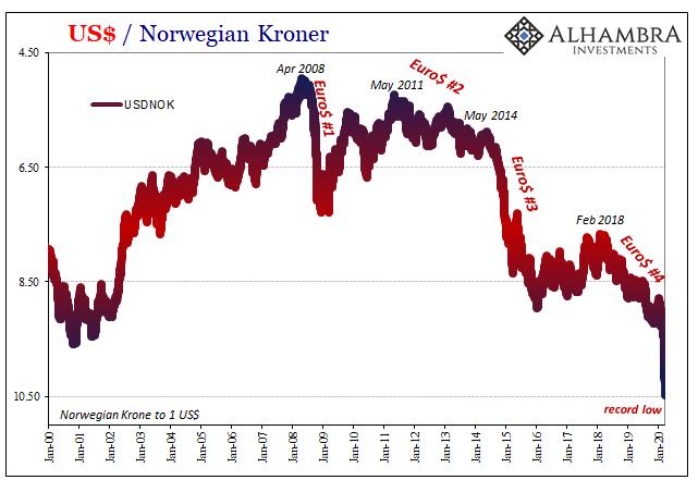 US Dollar / Norwegian Kroner, 2000-2020